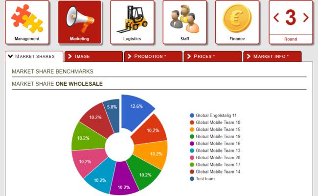 GMI market share